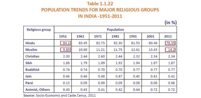 Indian census _1&nb
